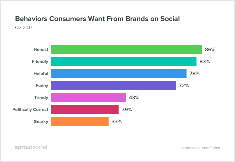 consumers-want-brands-to-use-social-as-a-customer-care-channel
