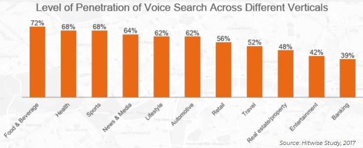 level-of-penetration-of-voice-search