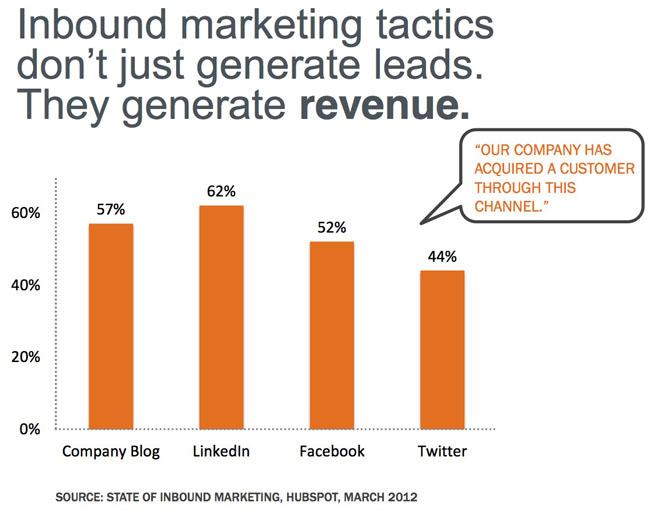 guest-blogging-inbound-marketing